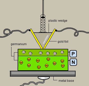Diagram of the First Transistor.